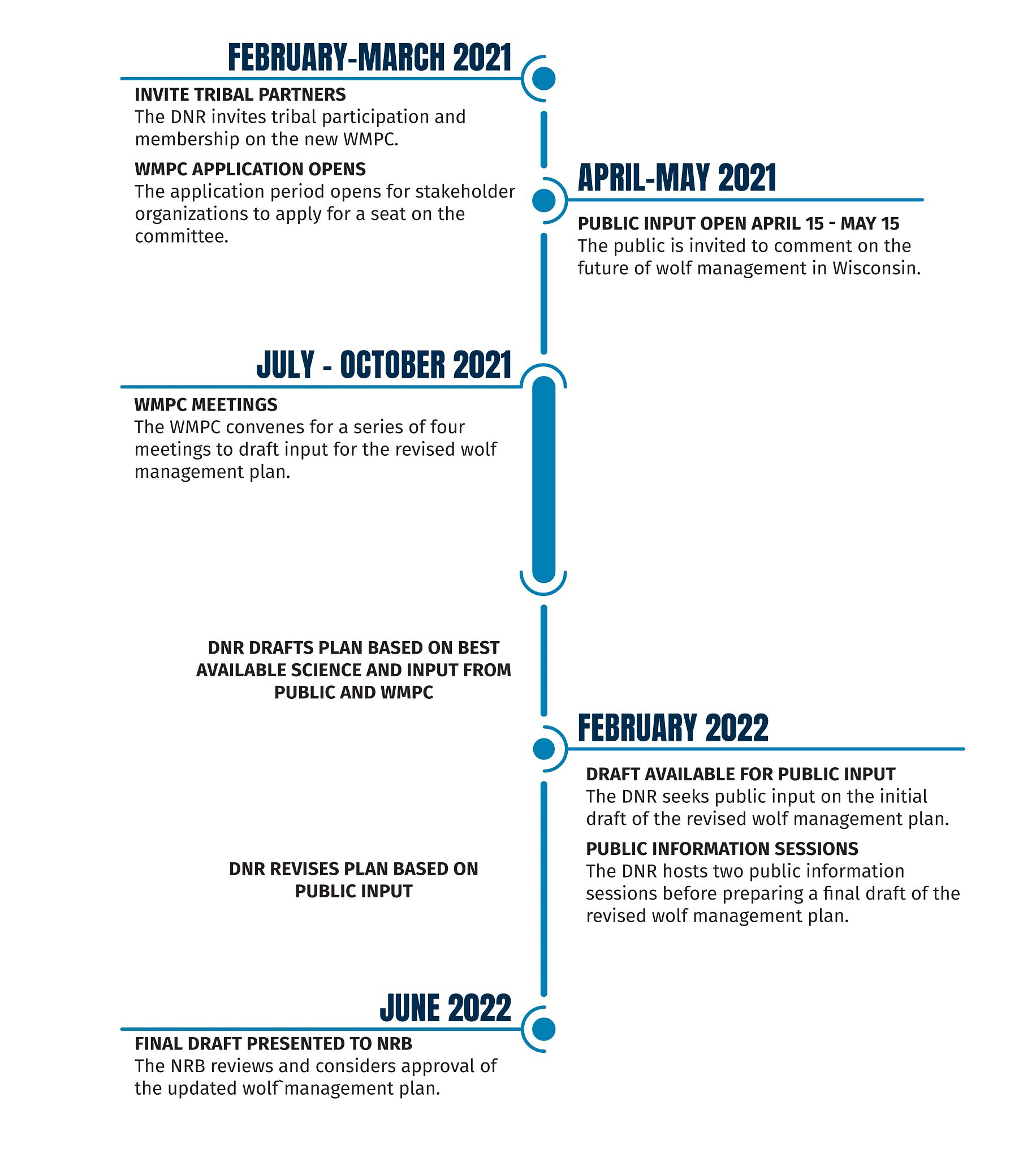 2021 Wolf Management Plan Timeline_2021-04-02 Update2.jpg