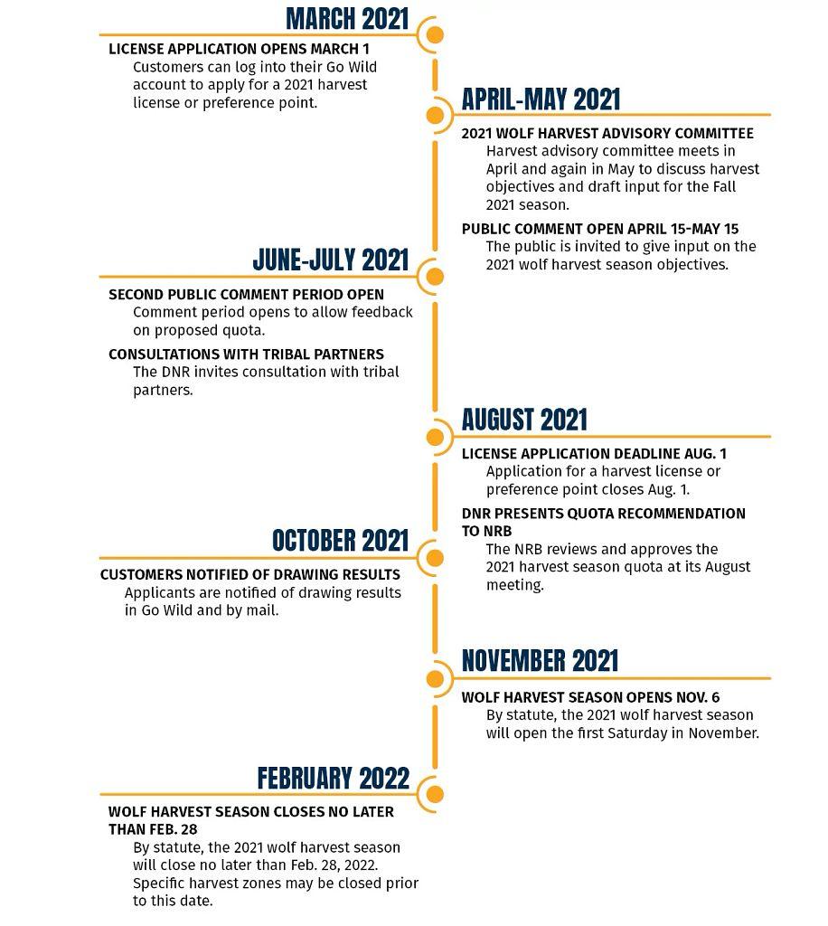 2021_Wolf_Season_Timeline_April2021.jpg