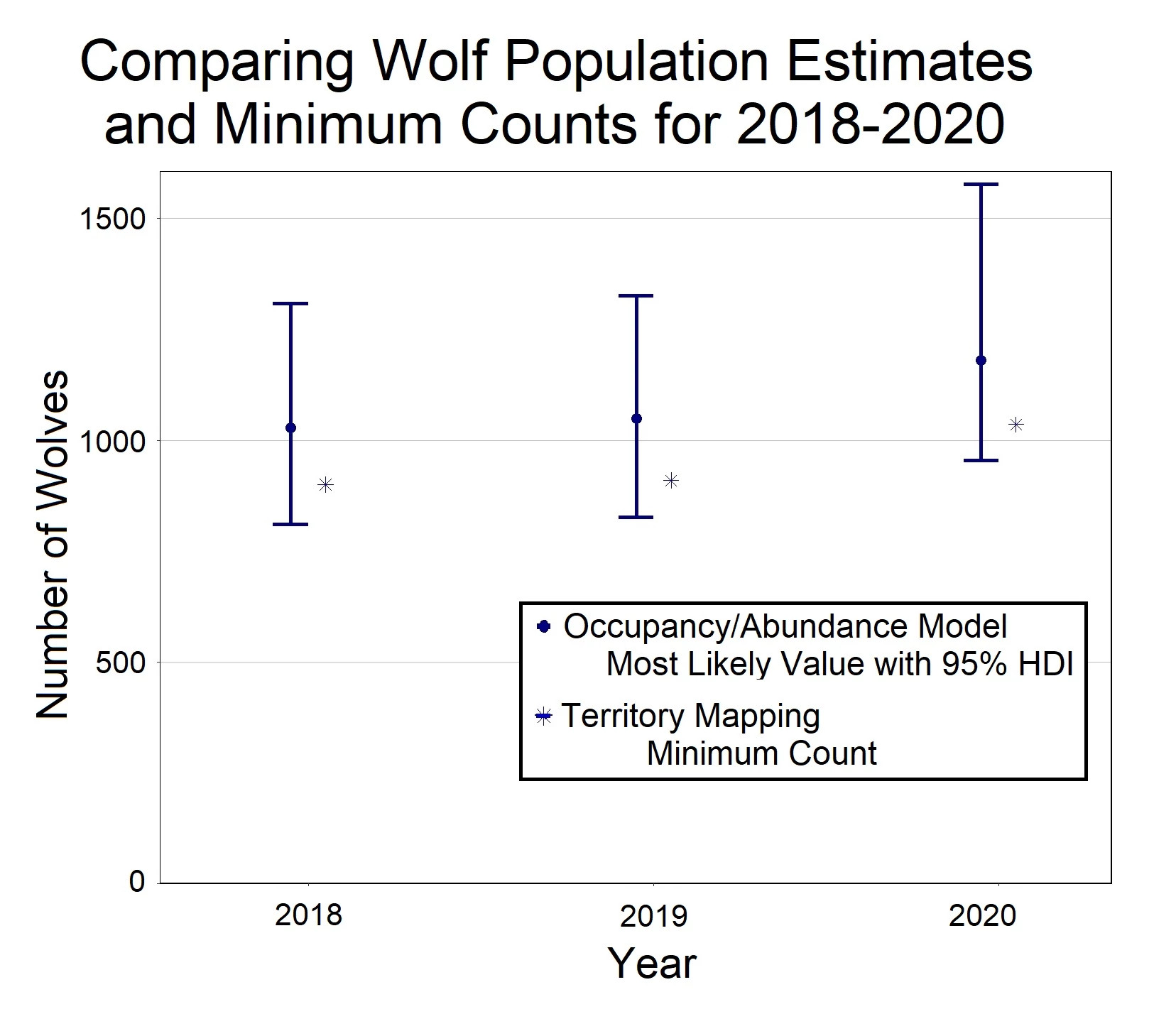A graph displaying two methods of wolf counting across 2018, 2019 and 2020.