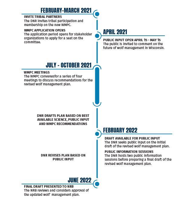 2021-Wolf-Management-Plan-Timeline.jpeg